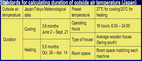 calculating duration of outside air temperatura