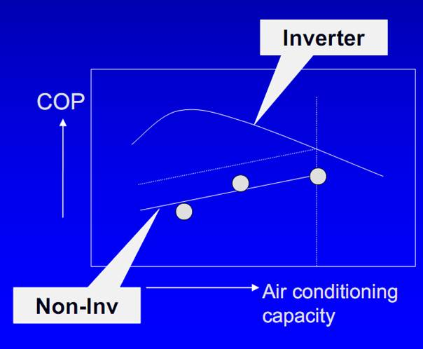 inverter vs non inverter